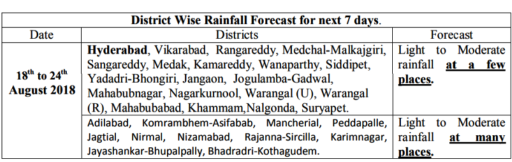 district wise rainfall forecast for next 7 days overseas news